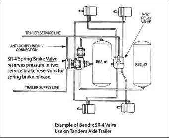 Bendix SR 4 uses service reservoir air pressure to release