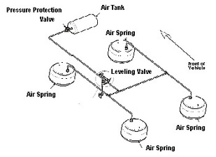 Location of pressure protection valve for air suspension
