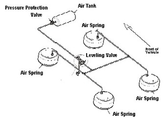 Pressure Protection Valves Compared - St. Louis Truck Driveshafts ...